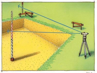Как пользоваться оптическим нивелиром